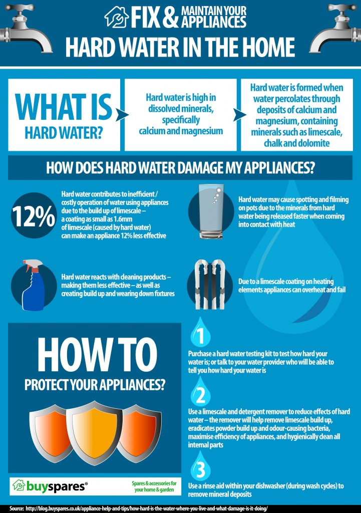 hard water infographic