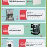 How To Find Your Appliance Model Number [Infographic]
