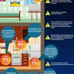 Avoid Your Appliance Becoming a Fire Risk [infographic]