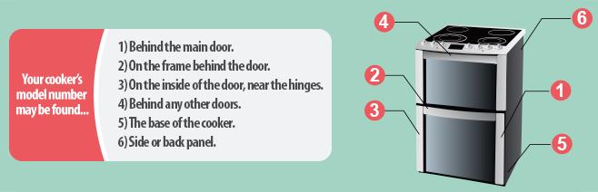 Find Your Cooker Model Number