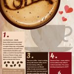 How To Achieve The Perfect Cup of Coffee [Infographic]